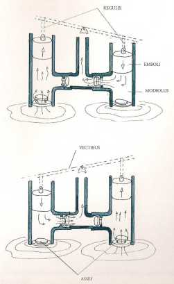 pump ctesibius